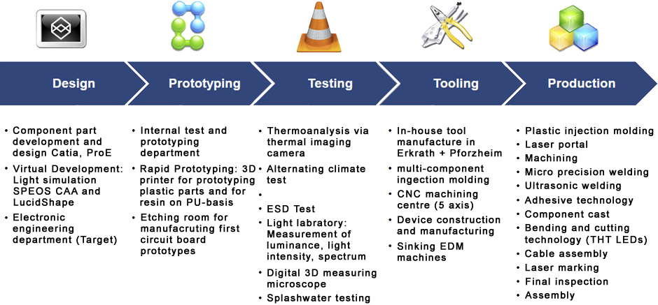 Design > Prototyping > Testing > Tooling > Production
