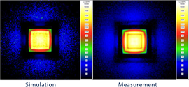 Actual vs simulation test results during development of the BuschJaeger's iceLight